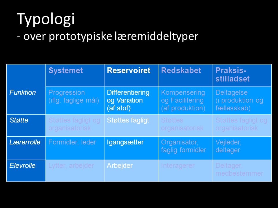Typologi - over prototypiske læremiddeltyper