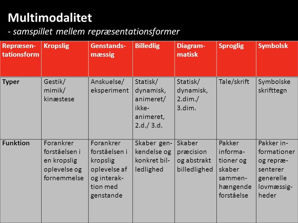 Multimodalitet - samspillet mellem repræsentationsformer