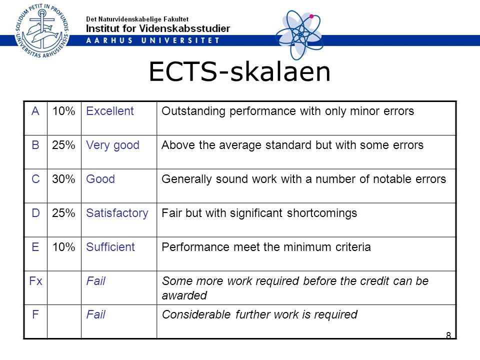 ECTS-skalaen A 10% Excellent
