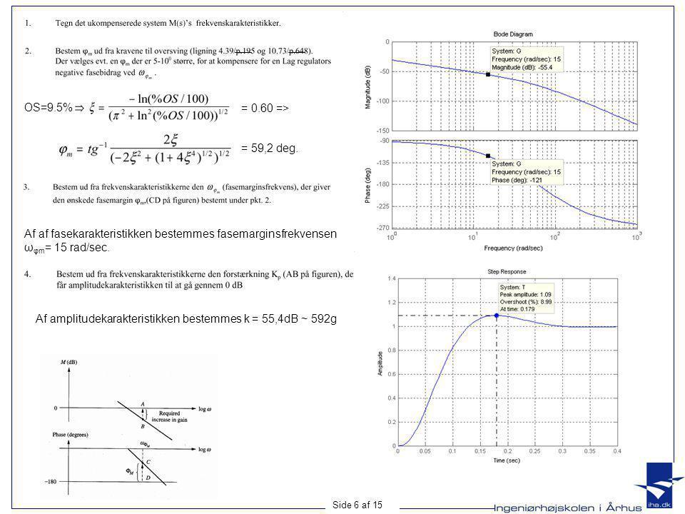 OS=9.5% = 0.60 => = 59,2 deg. Af af fasekarakteristikken bestemmes fasemarginsfrekvensen. ωφm= 15 rad/sec.