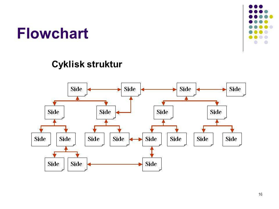 Flowchart Cyklisk struktur