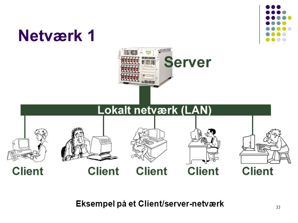 Eksempel på et Client/server-netværk