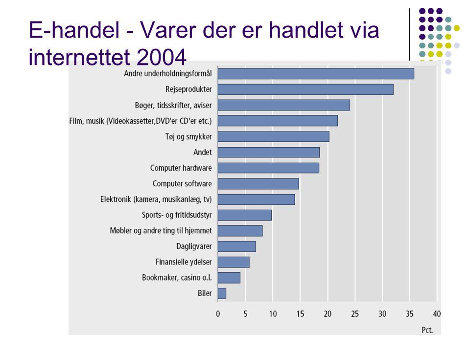 E-handel - Varer der er handlet via internettet 2004