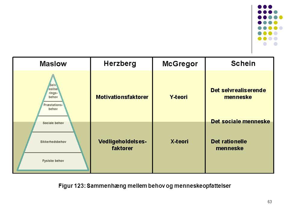 Figur 123: Sammenhæng mellem behov og menneskeopfattelser