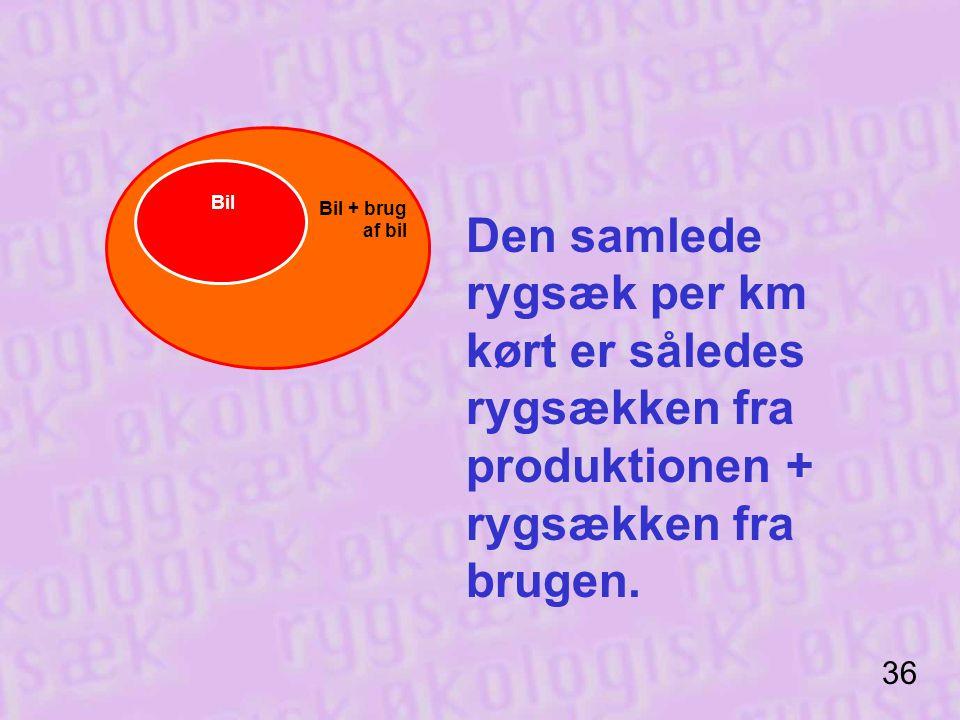 Bil Bil + brug af bil. Den samlede rygsæk per km kørt er således rygsækken fra produktionen + rygsækken fra brugen.