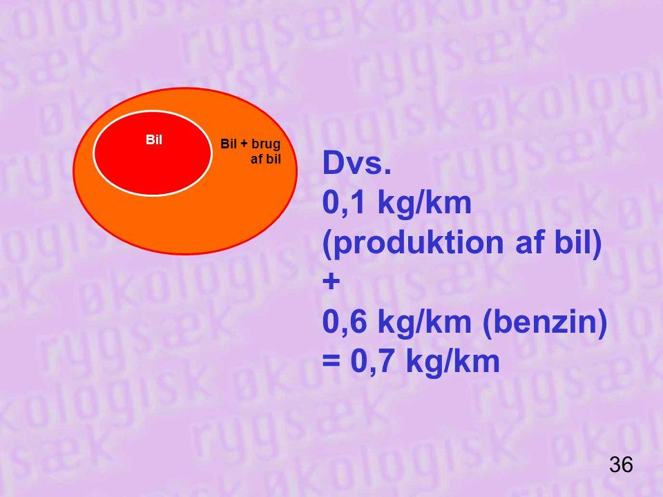 0,1 kg/km (produktion af bil) + 0,6 kg/km (benzin) = 0,7 kg/km