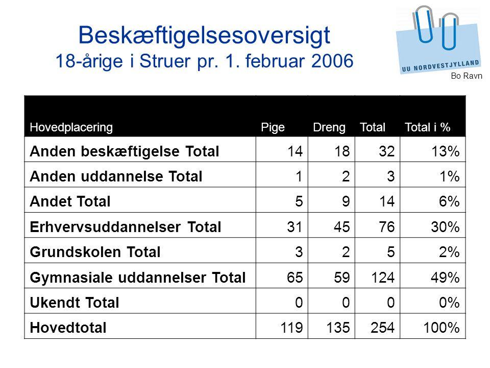 Beskæftigelsesoversigt 18-årige i Struer pr. 1. februar 2006