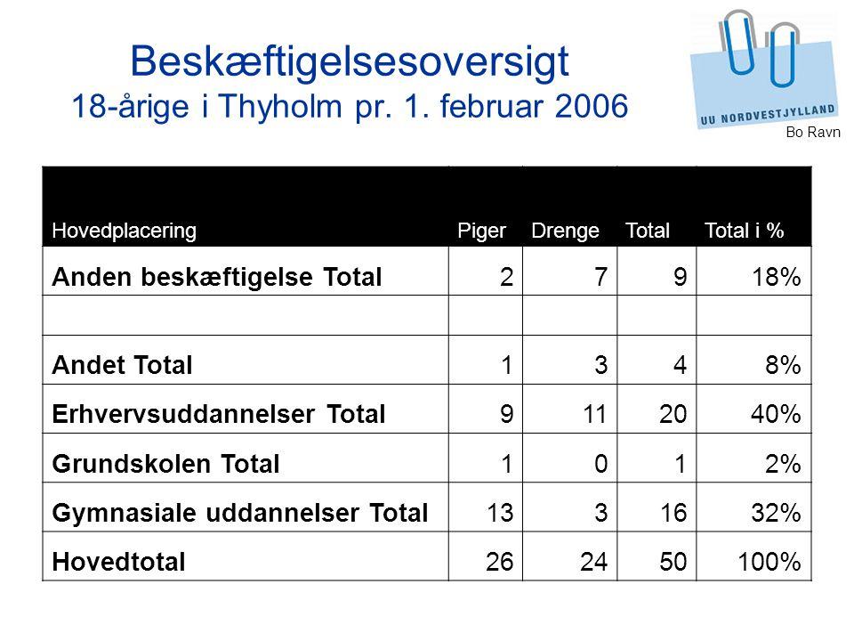Beskæftigelsesoversigt 18-årige i Thyholm pr. 1. februar 2006
