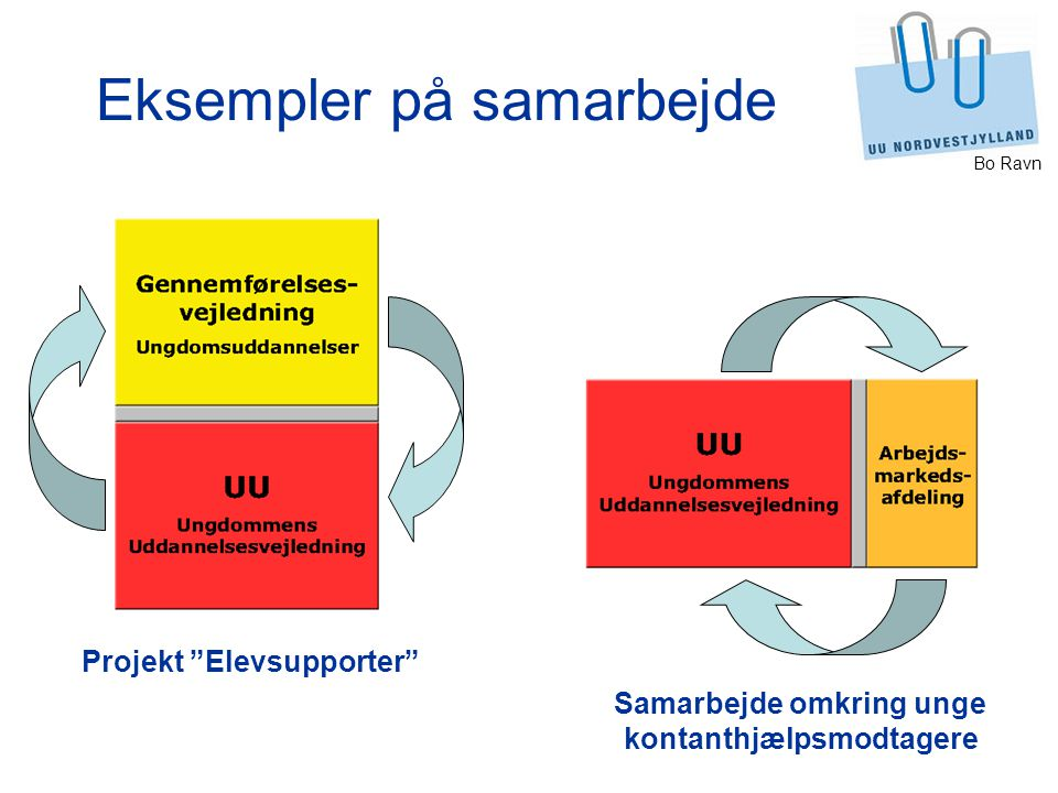 Eksempler på samarbejde