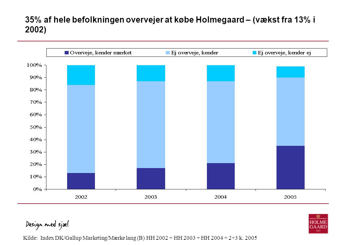 35% af hele befolkningen overvejer at købe Holmegaard – (vækst fra 13% i 2002)