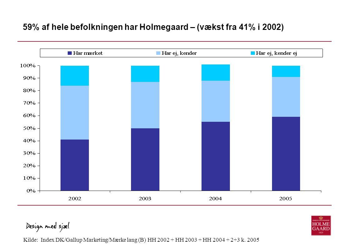 59% af hele befolkningen har Holmegaard – (vækst fra 41% i 2002)