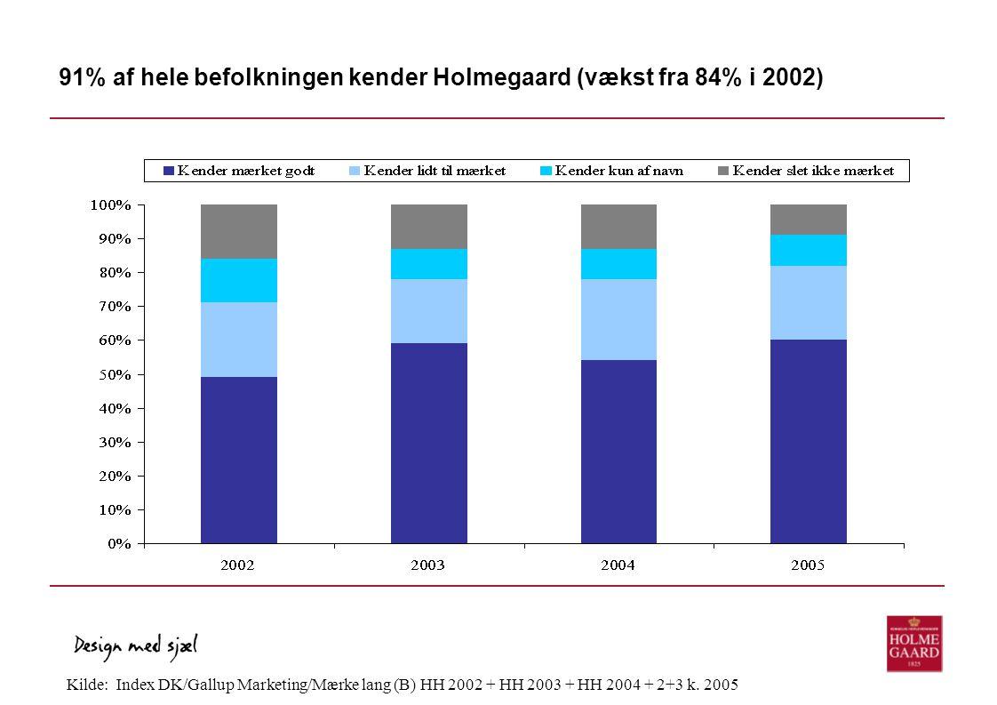91% af hele befolkningen kender Holmegaard (vækst fra 84% i 2002)