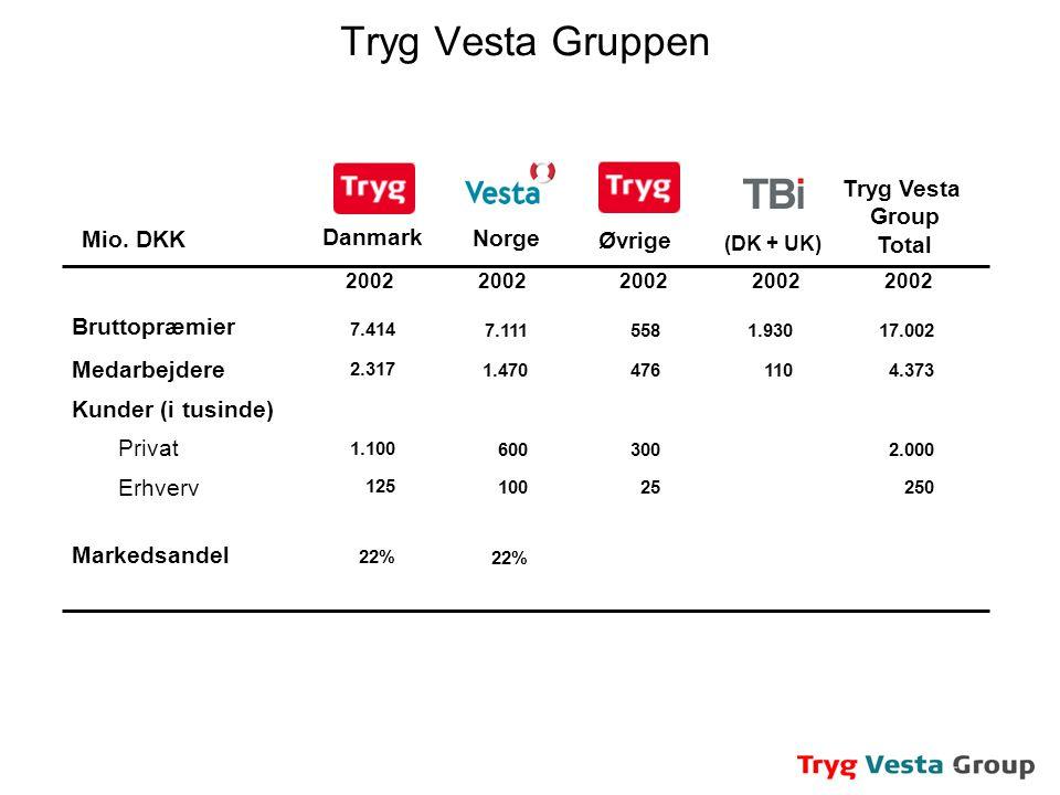 Tryg Vesta Gruppen Tryg Vesta Group Total Mio. DKK Danmark Norge