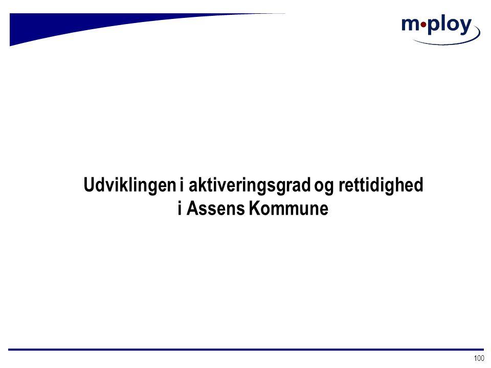 Udviklingen i aktiveringsgrad og rettidighed i Assens Kommune