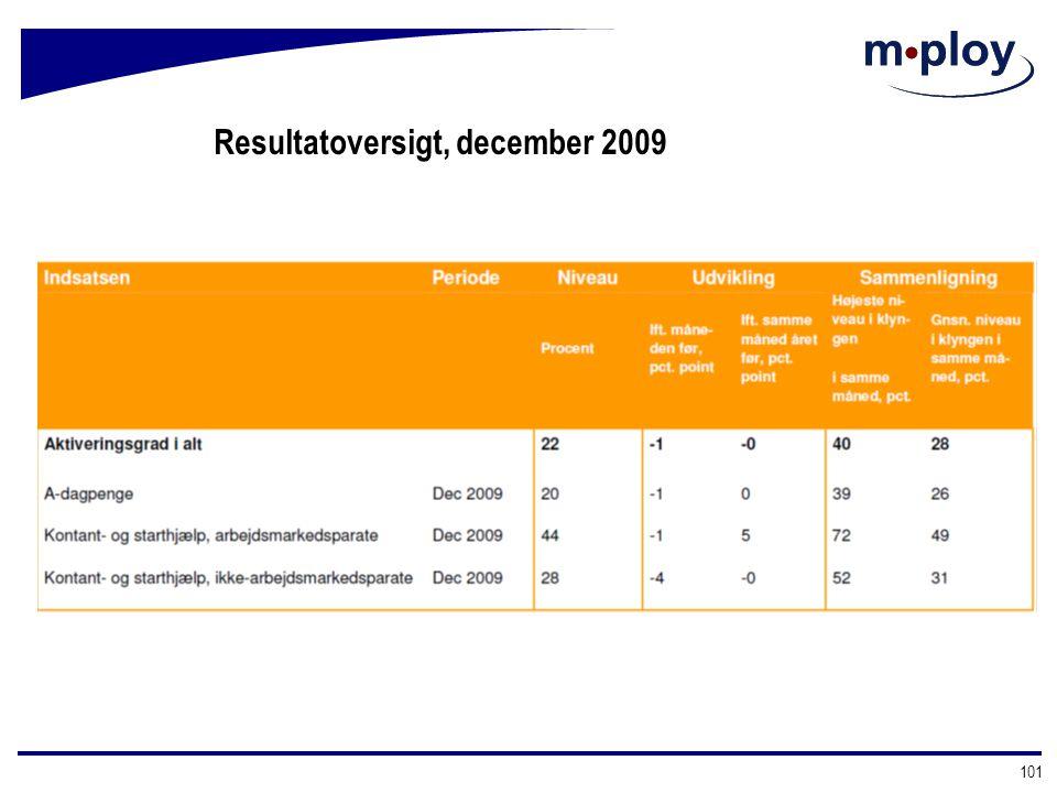 Resultatoversigt, december 2009