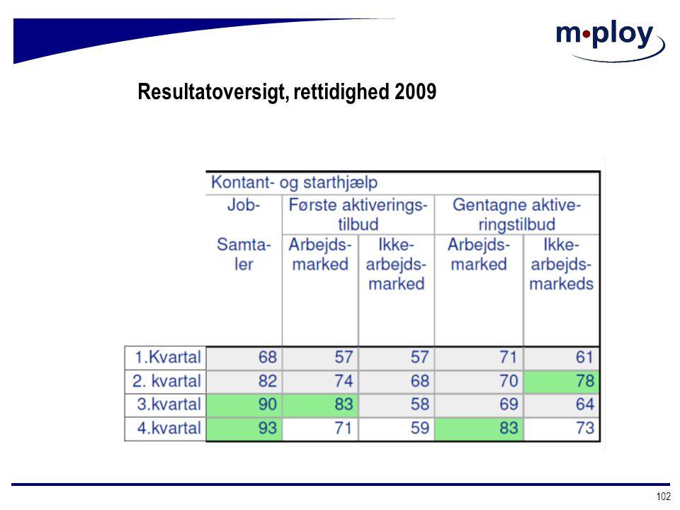 Resultatoversigt, rettidighed 2009