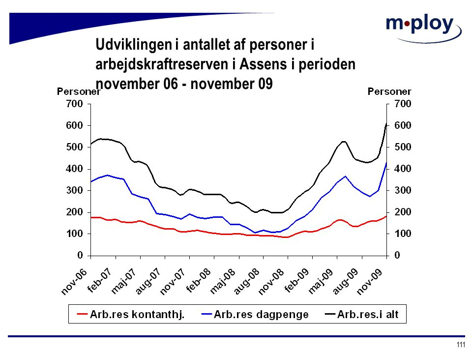 Udviklingen i antallet af personer i arbejdskraftreserven i Assens i perioden november 06 - november 09
