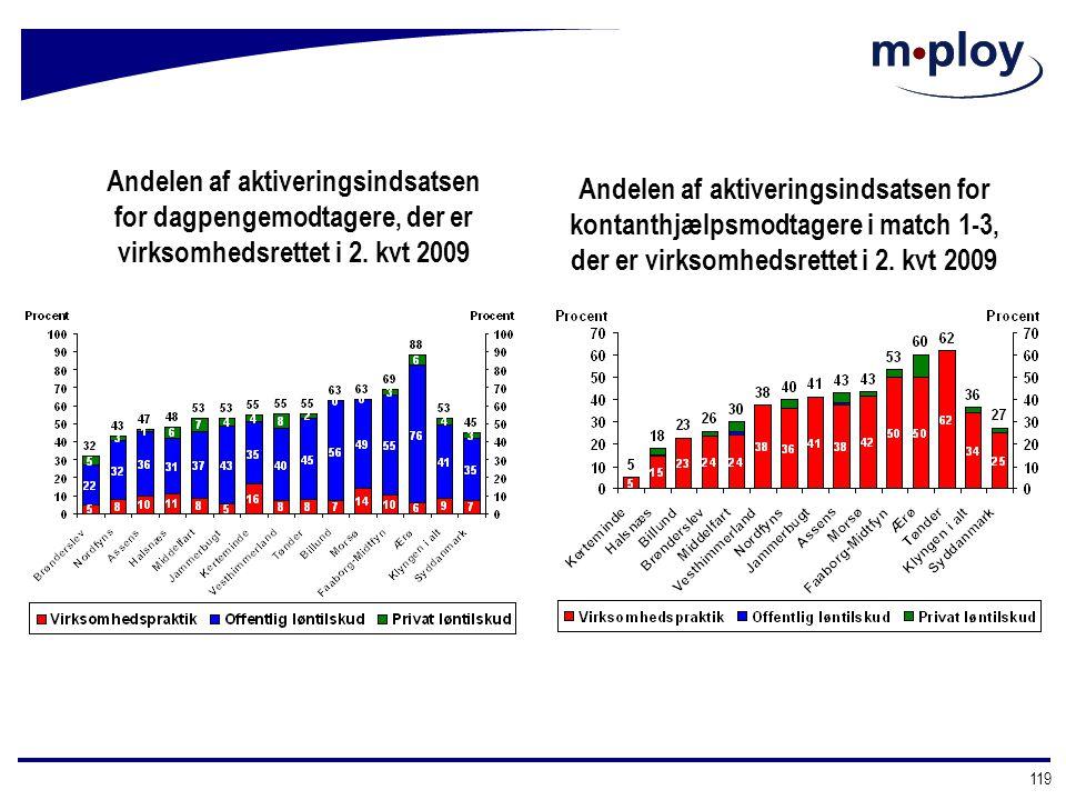 Andelen af aktiveringsindsatsen for dagpengemodtagere, der er virksomhedsrettet i 2. kvt 2009