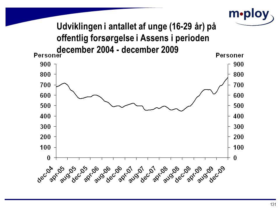 Udviklingen i antallet af unge (16-29 år) på offentlig forsørgelse i Assens i perioden december 2004 - december 2009