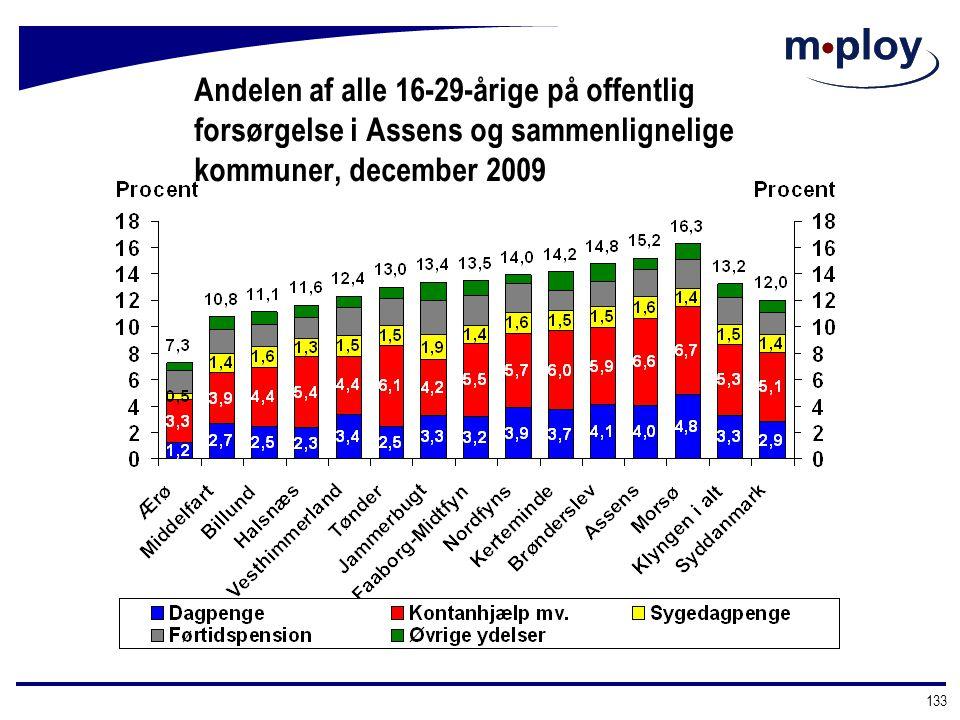 Andelen af alle 16-29-årige på offentlig forsørgelse i Assens og sammenlignelige kommuner, december 2009