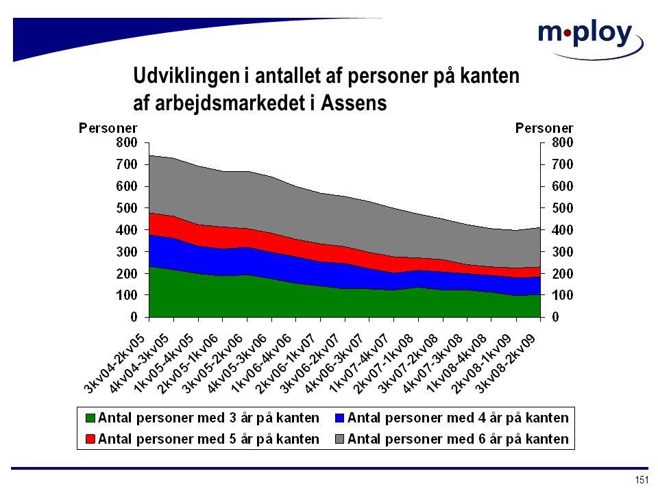 Udviklingen i antallet af personer på kanten af arbejdsmarkedet i Assens