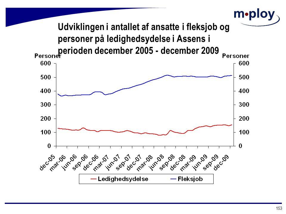 Udviklingen i antallet af ansatte i fleksjob og personer på ledighedsydelse i Assens i perioden december 2005 - december 2009