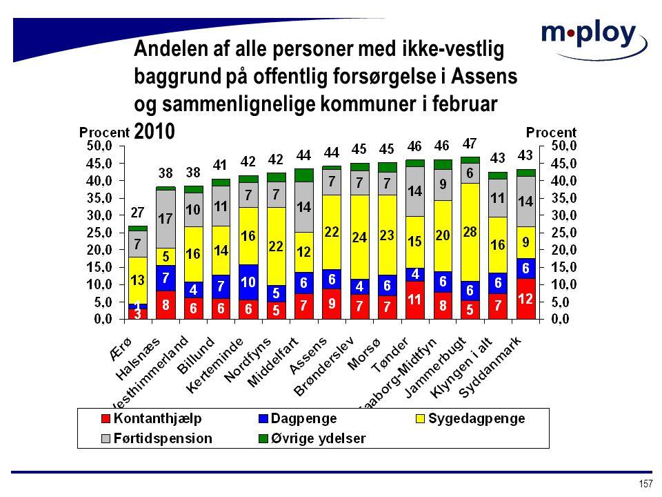 Andelen af alle personer med ikke-vestlig baggrund på offentlig forsørgelse i Assens og sammenlignelige kommuner i februar 2010