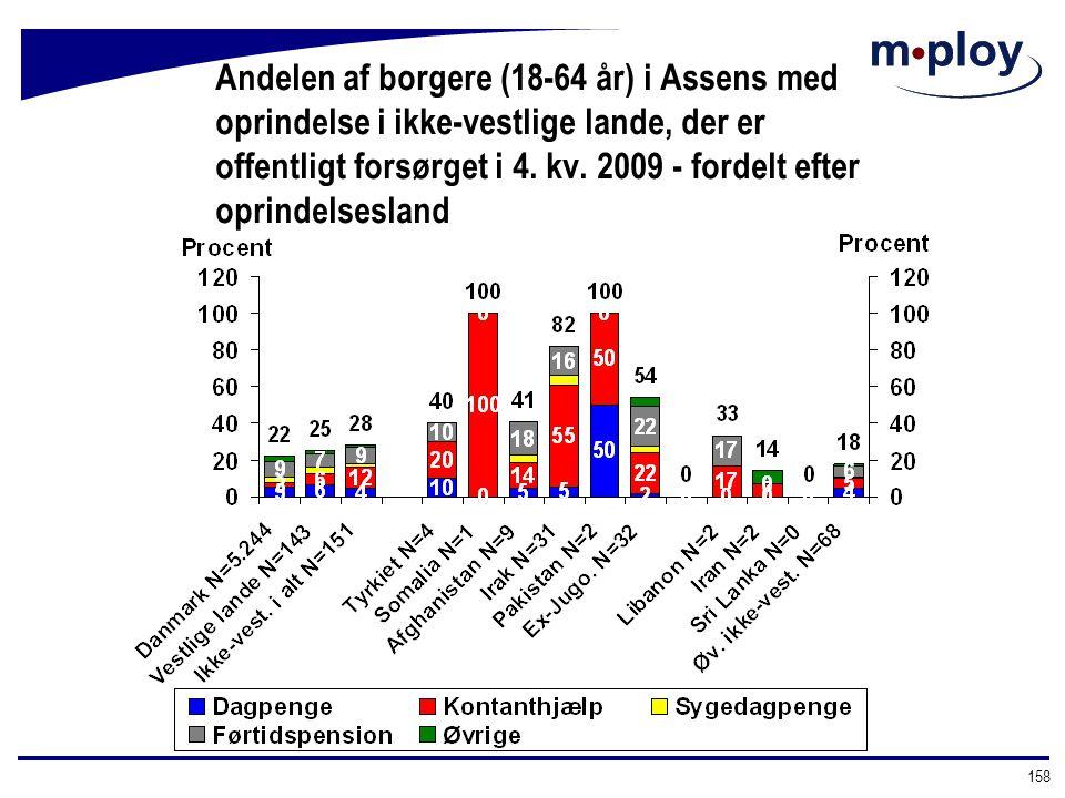 Andelen af borgere (18-64 år) i Assens med oprindelse i ikke-vestlige lande, der er offentligt forsørget i 4. kv. 2009 - fordelt efter oprindelsesland