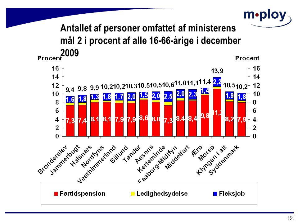 Antallet af personer omfattet af ministerens mål 2 i procent af alle 16-66-årige i december 2009