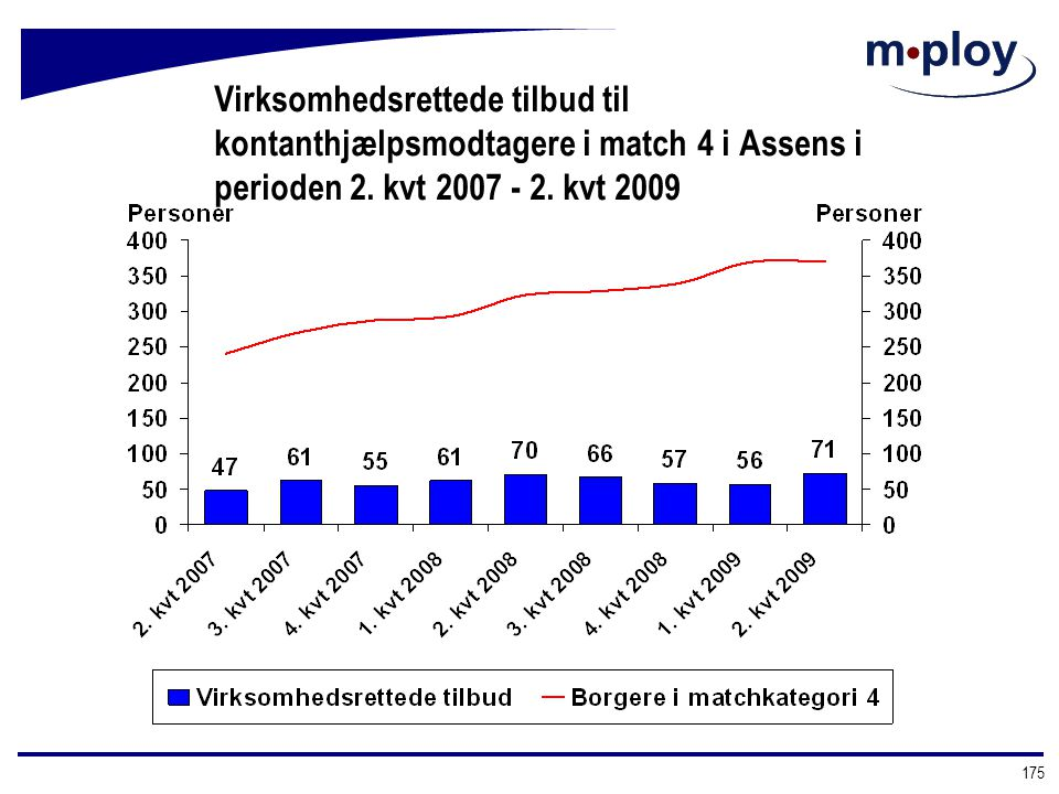 Virksomhedsrettede tilbud til kontanthjælpsmodtagere i match 4 i Assens i perioden 2. kvt 2007 - 2. kvt 2009
