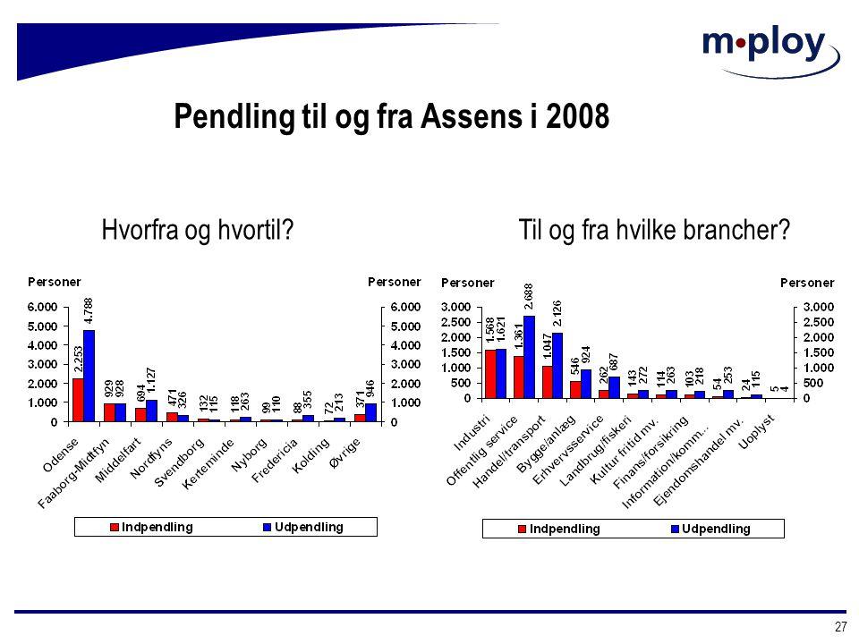 Pendling til og fra Assens i 2008