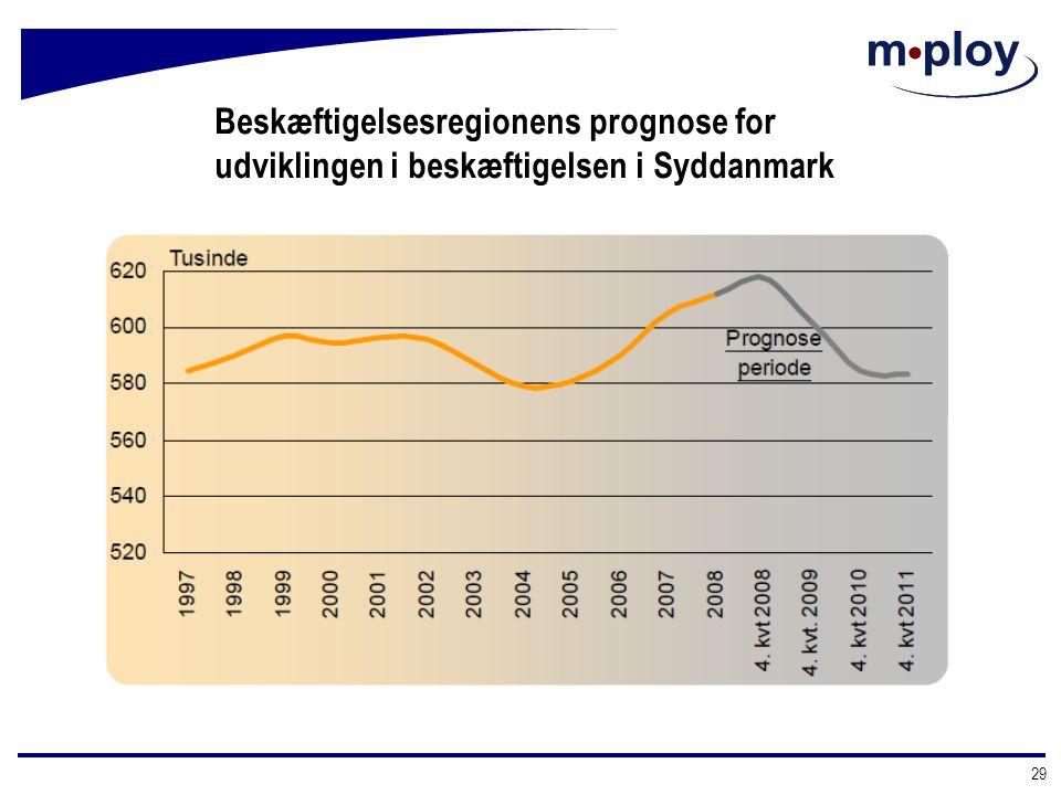 Beskæftigelsesregionens prognose for udviklingen i beskæftigelsen i Syddanmark