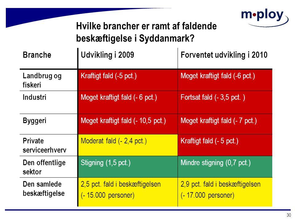 Hvilke brancher er ramt af faldende beskæftigelse i Syddanmark