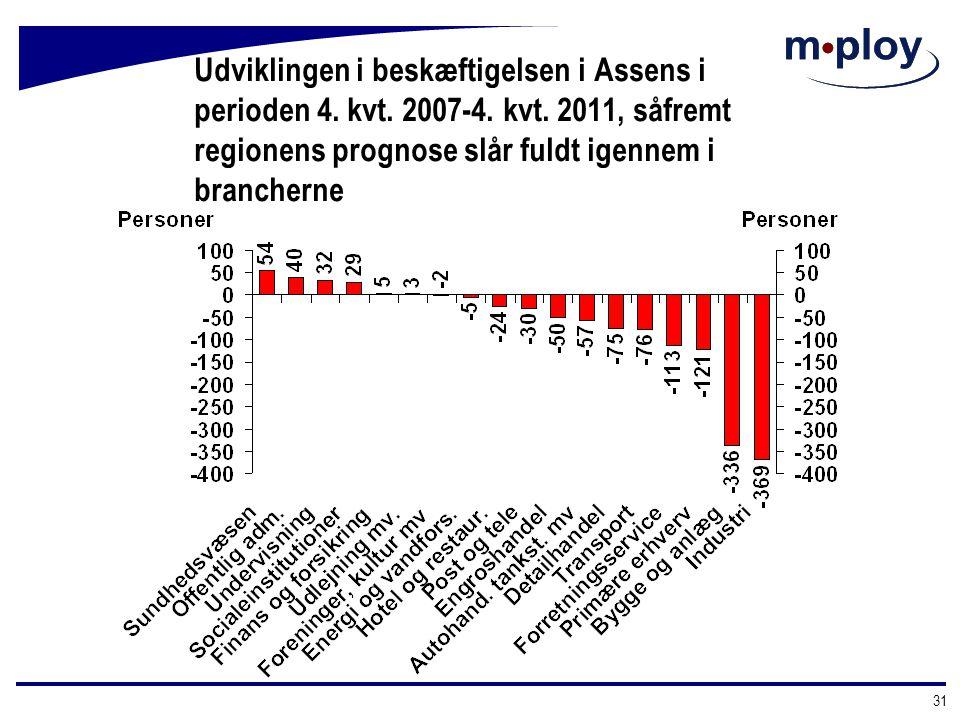 Udviklingen i beskæftigelsen i Assens i perioden 4. kvt. 2007-4. kvt
