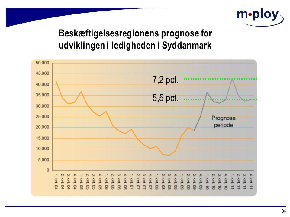 Beskæftigelsesregionens prognose for udviklingen i ledigheden i Syddanmark