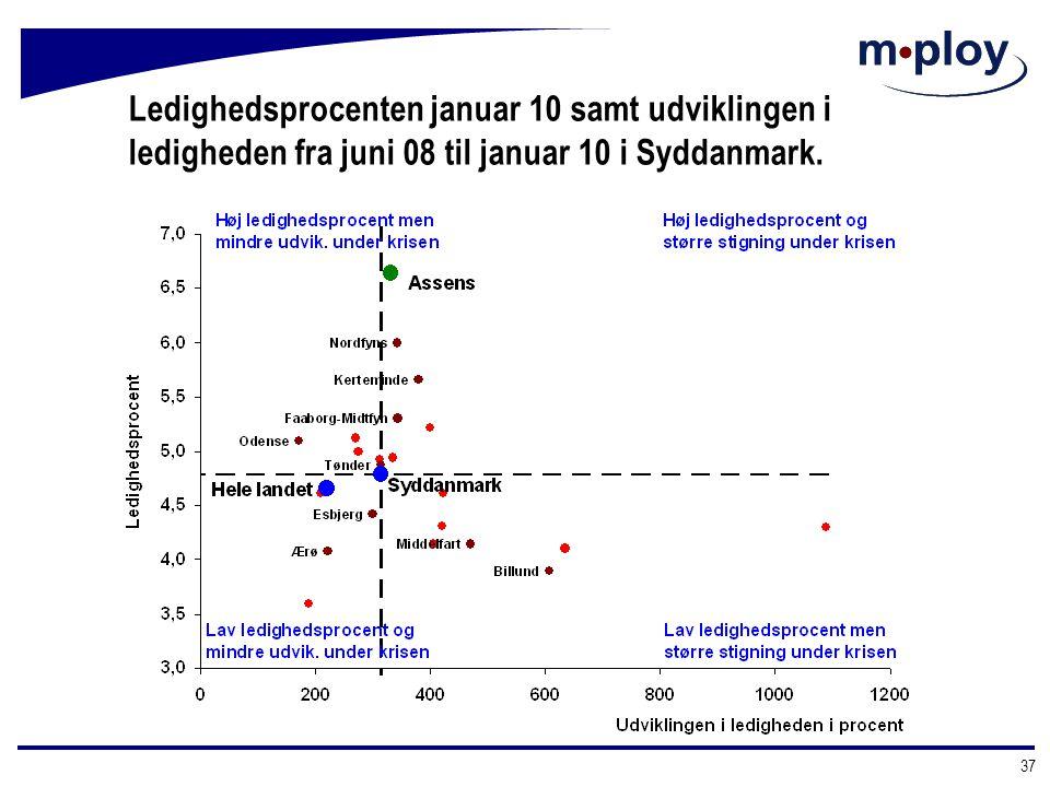 Ledighedsprocenten januar 10 samt udviklingen i ledigheden fra juni 08 til januar 10 i Syddanmark.