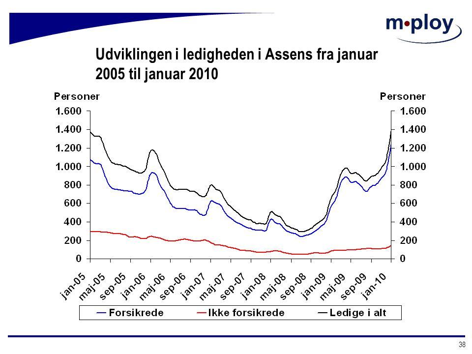 Udviklingen i ledigheden i Assens fra januar 2005 til januar 2010