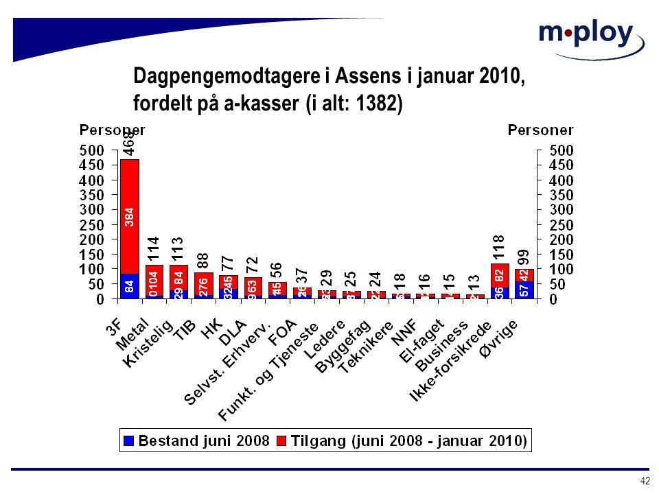 Dagpengemodtagere i Assens i januar 2010, fordelt på a-kasser (i alt: 1382)