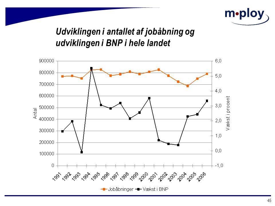 Udviklingen i antallet af jobåbning og udviklingen i BNP i hele landet
