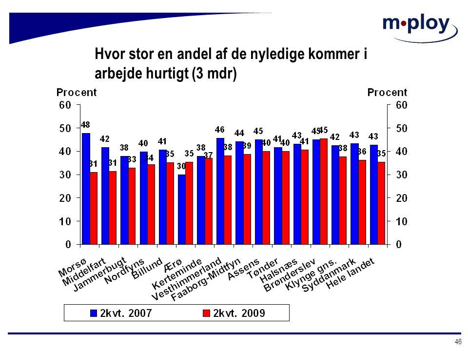 Hvor stor en andel af de nyledige kommer i arbejde hurtigt (3 mdr)