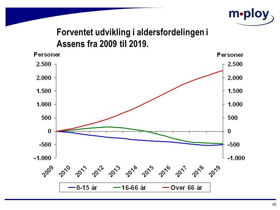 Forventet udvikling i aldersfordelingen i Assens fra 2009 til 2019.