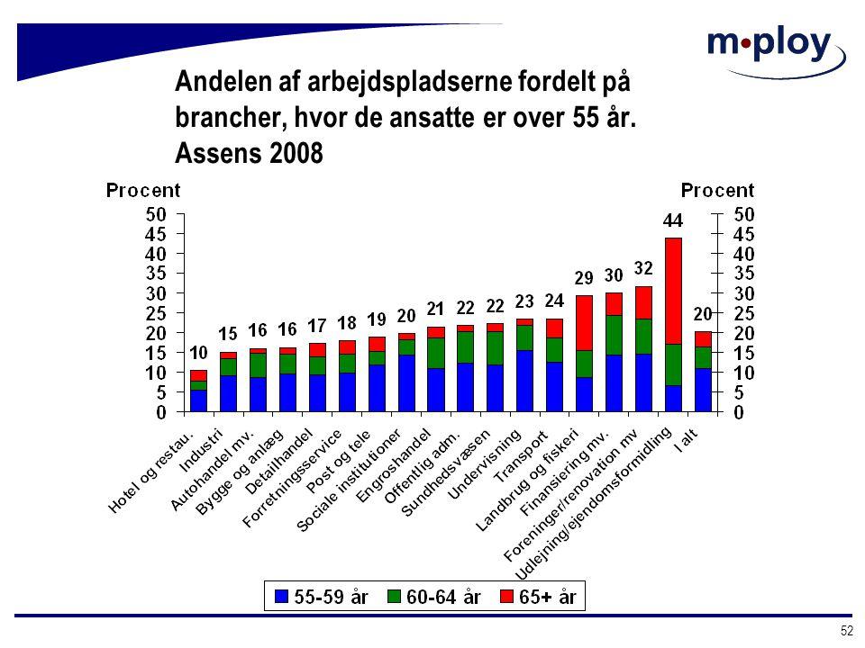 Andelen af arbejdspladserne fordelt på brancher, hvor de ansatte er over 55 år. Assens 2008