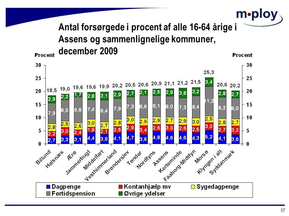 Antal forsørgede i procent af alle 16-64 årige i Assens og sammenlignelige kommuner, december 2009