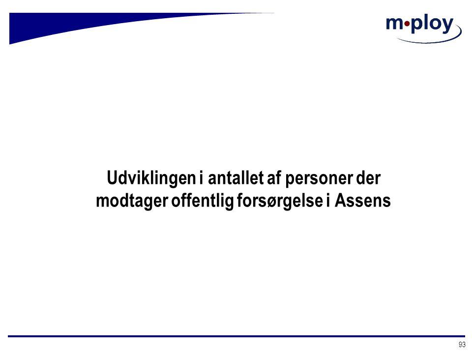 Udviklingen i antallet af personer der modtager offentlig forsørgelse i Assens