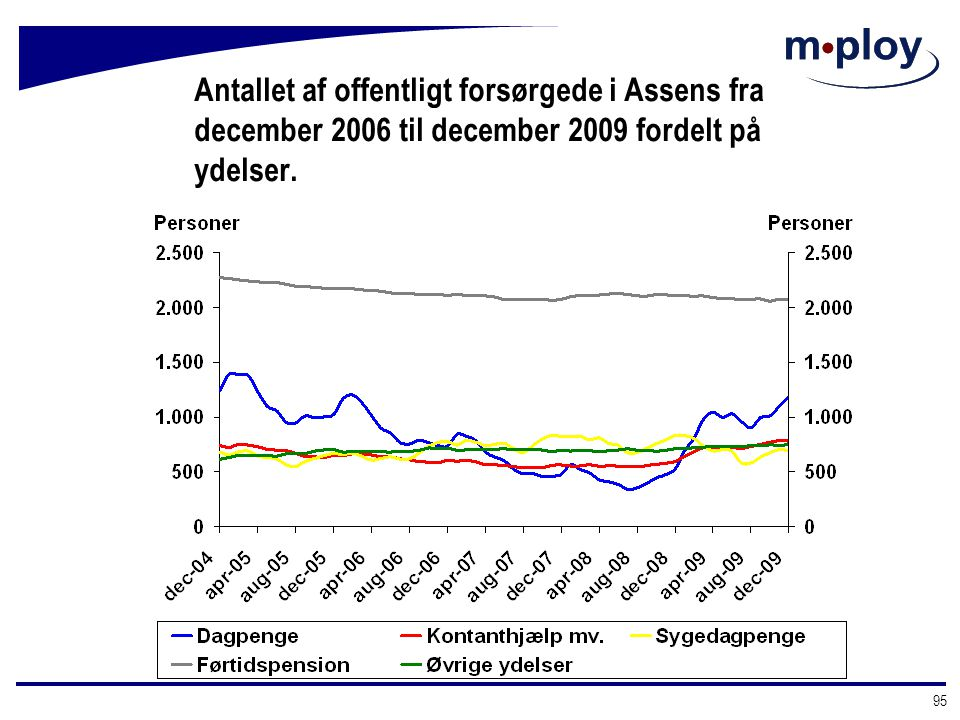 Antallet af offentligt forsørgede i Assens fra december 2006 til december 2009 fordelt på ydelser.