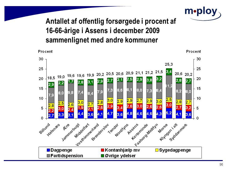Antallet af offentlig forsørgede i procent af 16-66-årige i Assens i december 2009 sammenlignet med andre kommuner