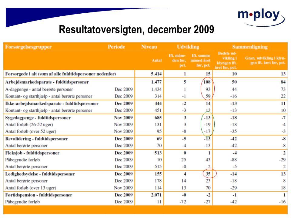 Resultatoversigten, december 2009