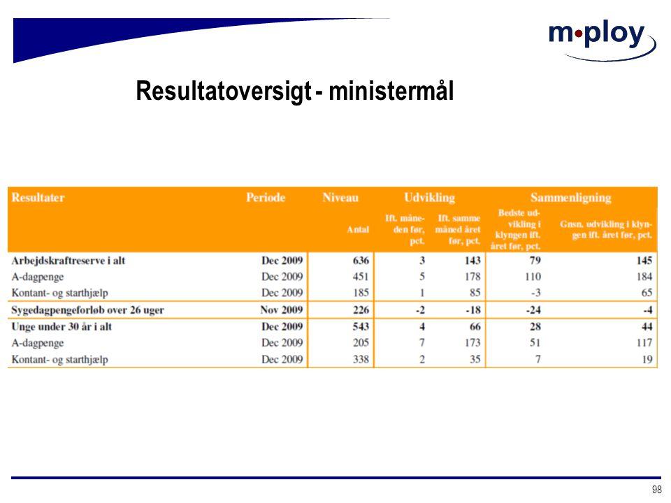 Resultatoversigt - ministermål