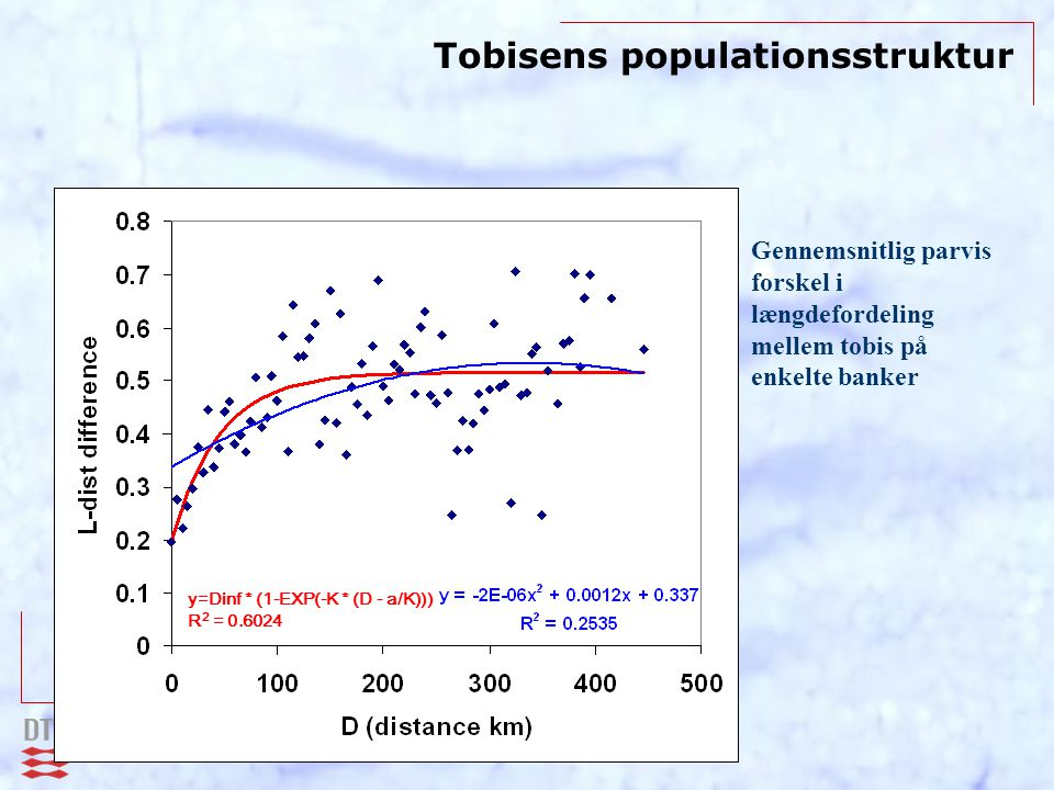 Tobisens populationsstruktur