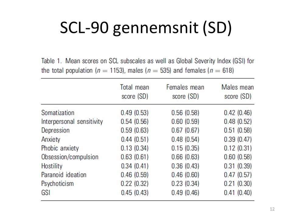 SCL-90 gennemsnit (SD)